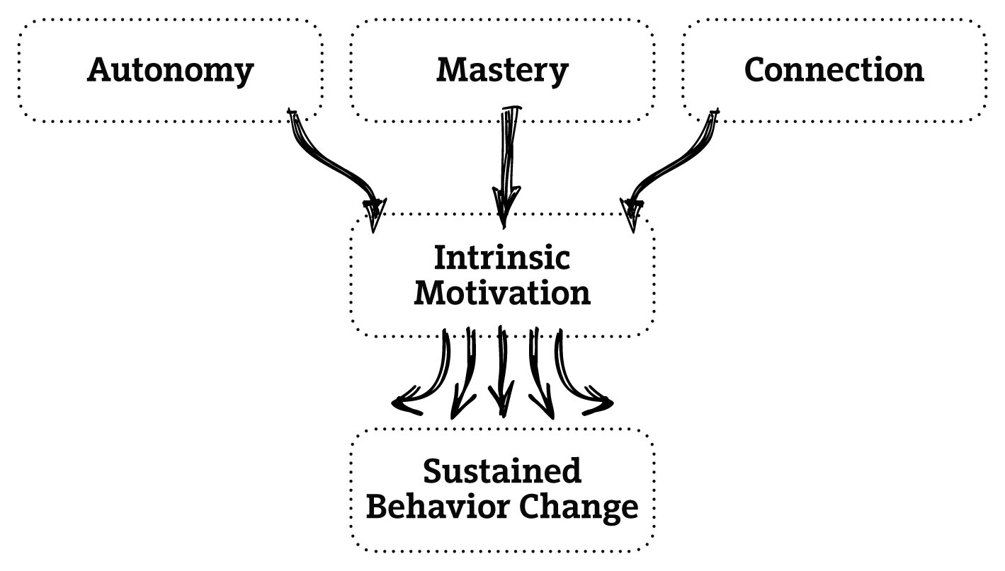 changing employee behavior where intrinsic motivation is lacking especially in helping people get started development so incentives too can be powerful tools for change